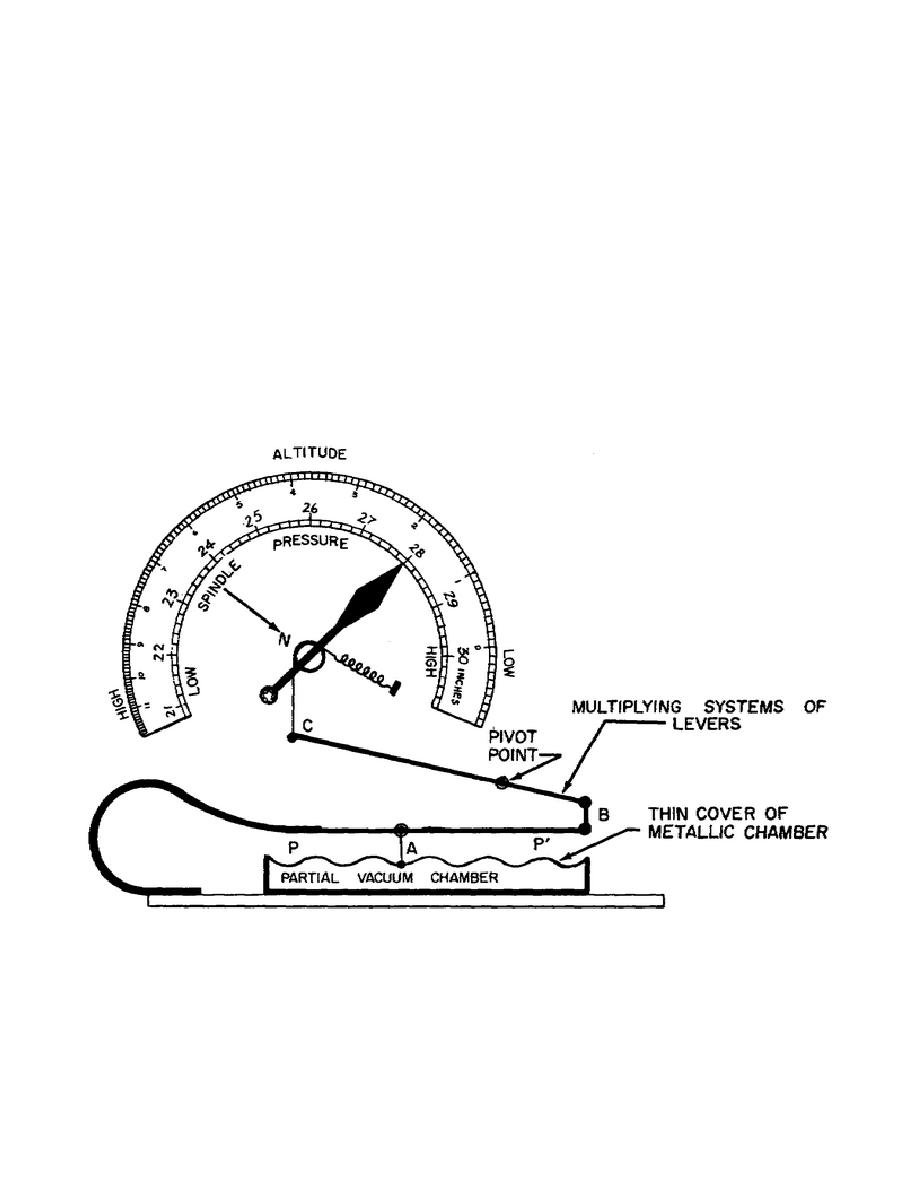 Figure 17. The Aneroid Barometer