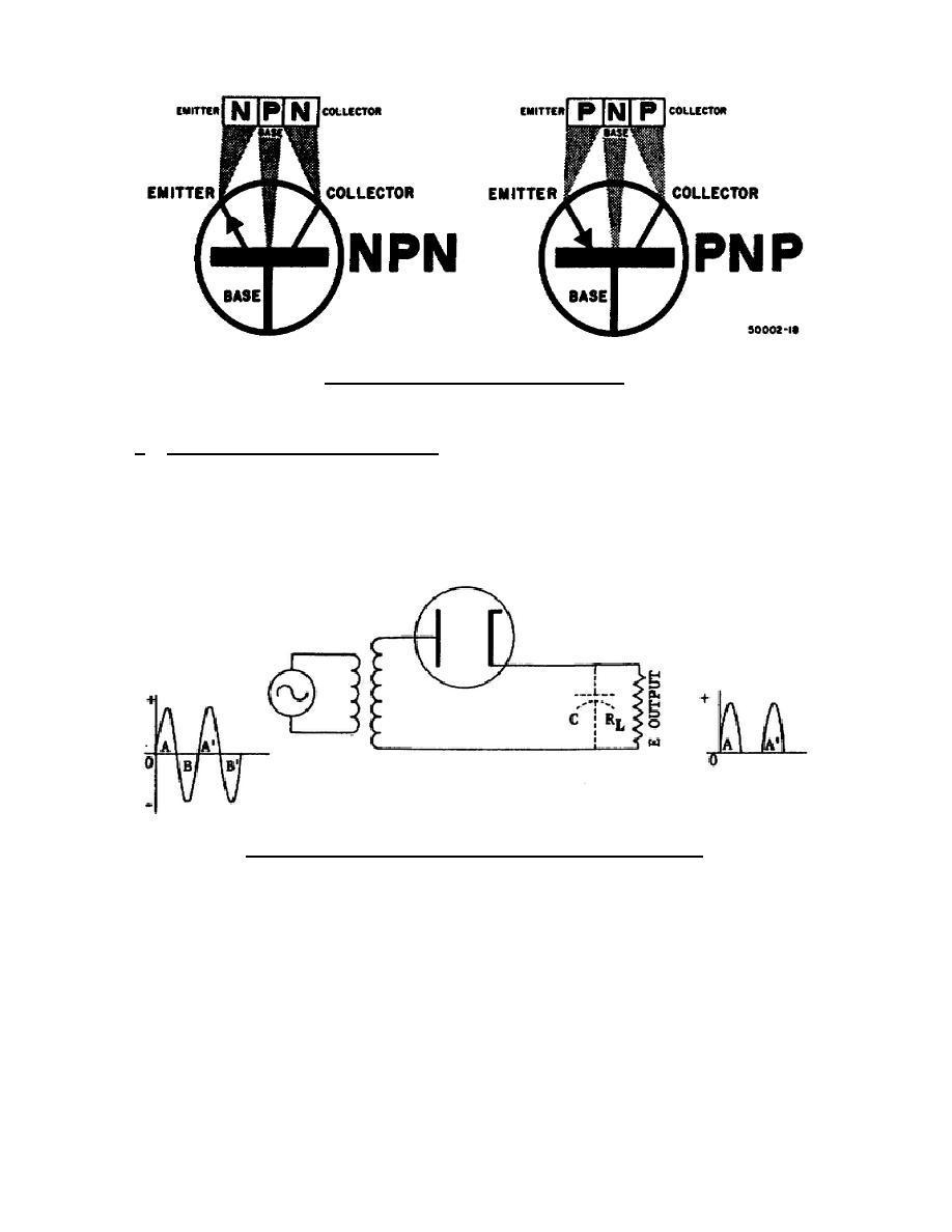 Figure 1-4. Transistor symbols