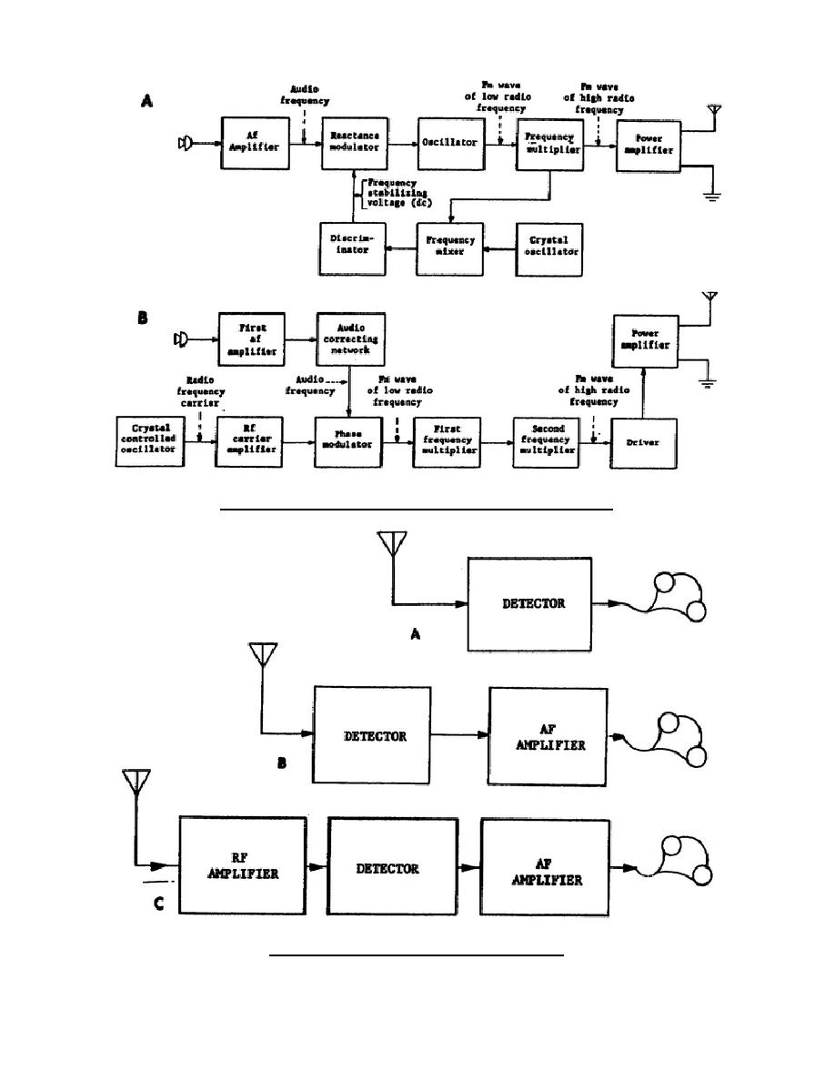 medium resolution of figure 2 14 block diagrams of fm transmitters figure block diagram of am radio receiver
