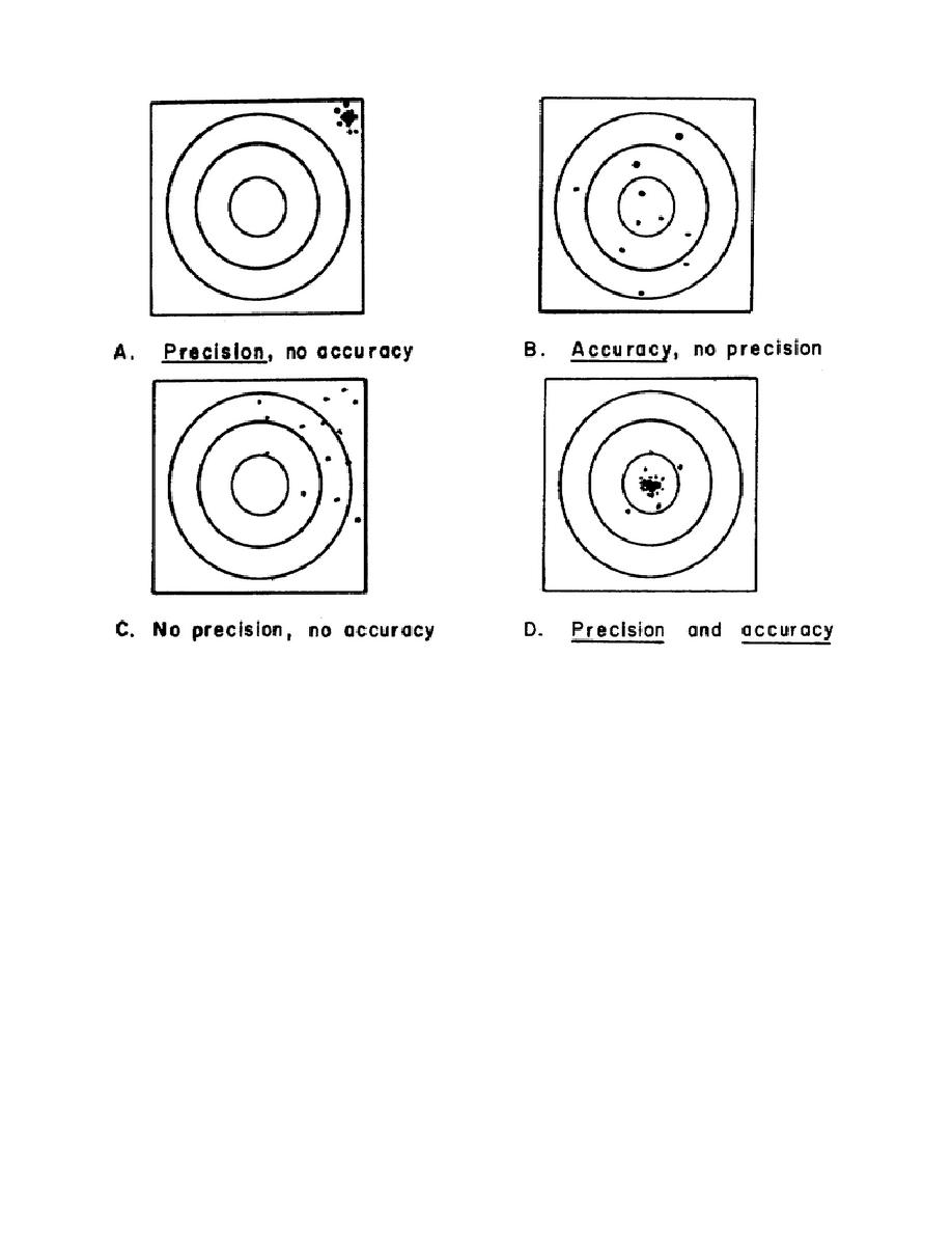 Figure 4. Precision and accuracy