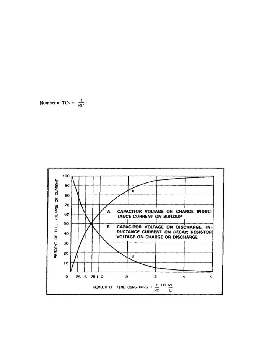 Figure 1-18. Universal Exponential Curves for RC and RL