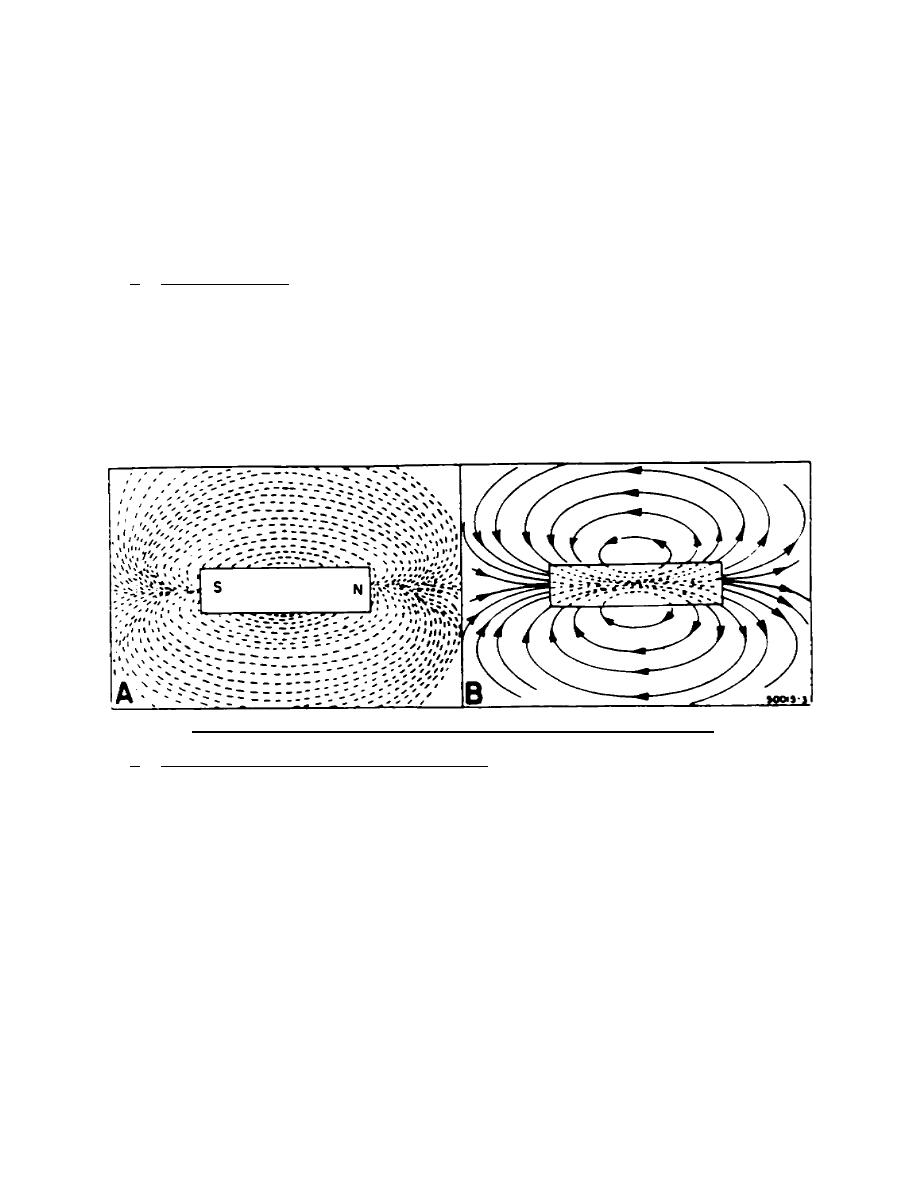 Figure 11. Magnetic lines of force traced by iron filings