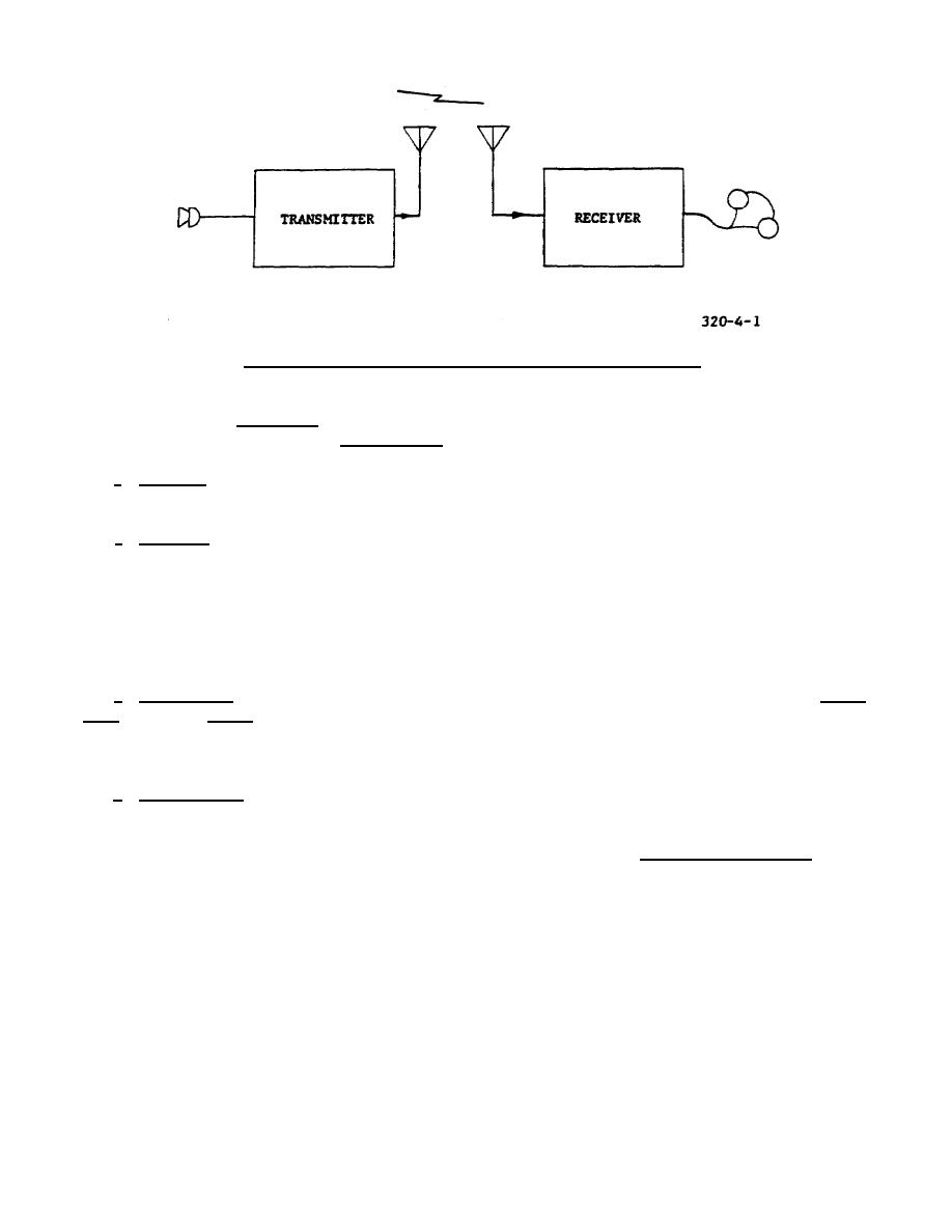 medium resolution of block diagram of a basic radio communication system