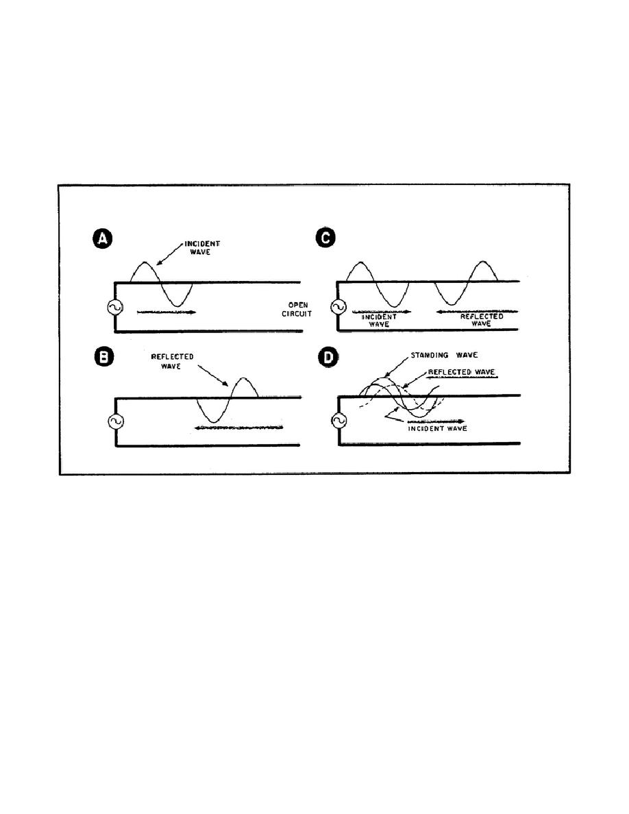 Figure 10. Formation of Standing Waves.