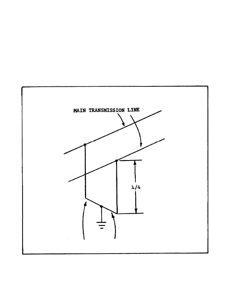 Figure 43. Quarter-Wave Section Transmission Line.