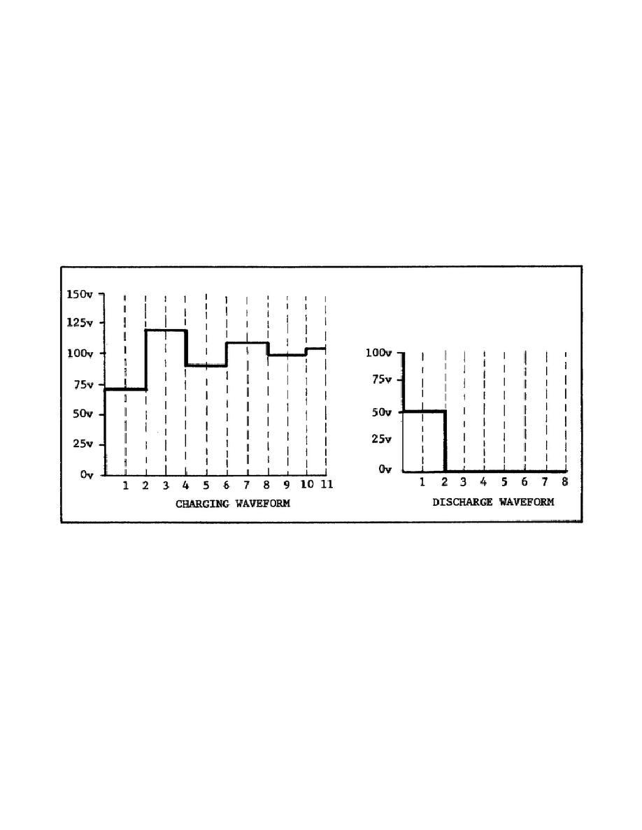 Figure 51. Pulse-Forming Network Waveforms.