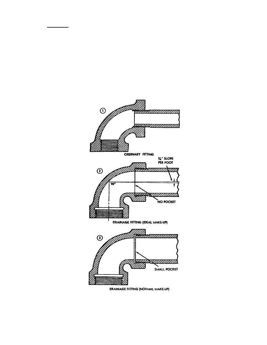 Figure 1. Difference Between Ordinary And Drainage fittings.