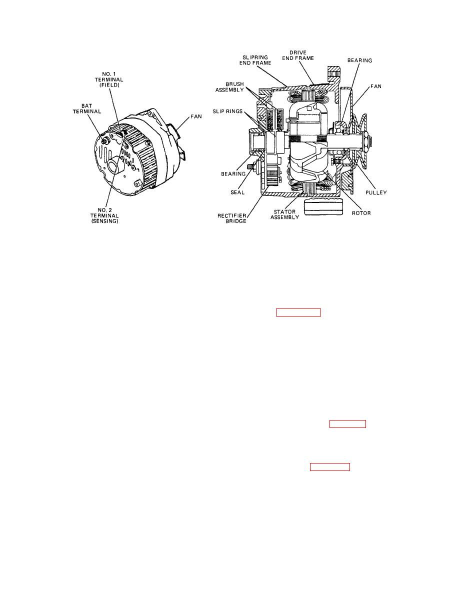 The Automotive Alternator.