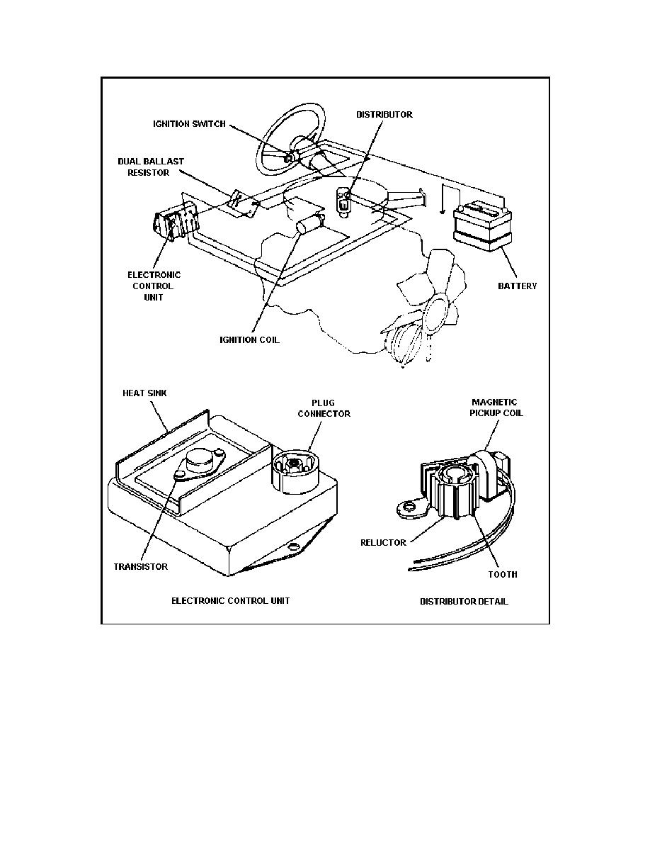 Figure 27. Solid- State Ignition System.
