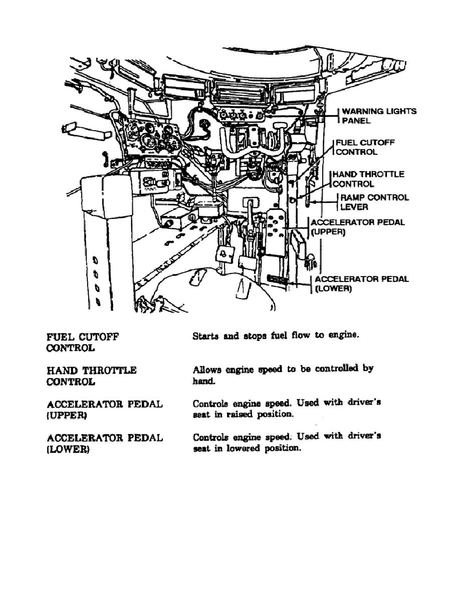 Figure 1-19. Fuel and Trouble Controls, M113A3