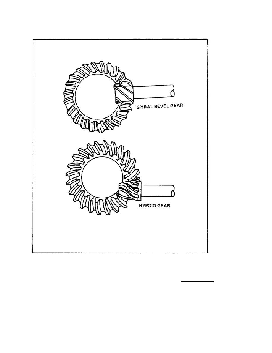 Figure 16. Spiral and Hypoid Gears