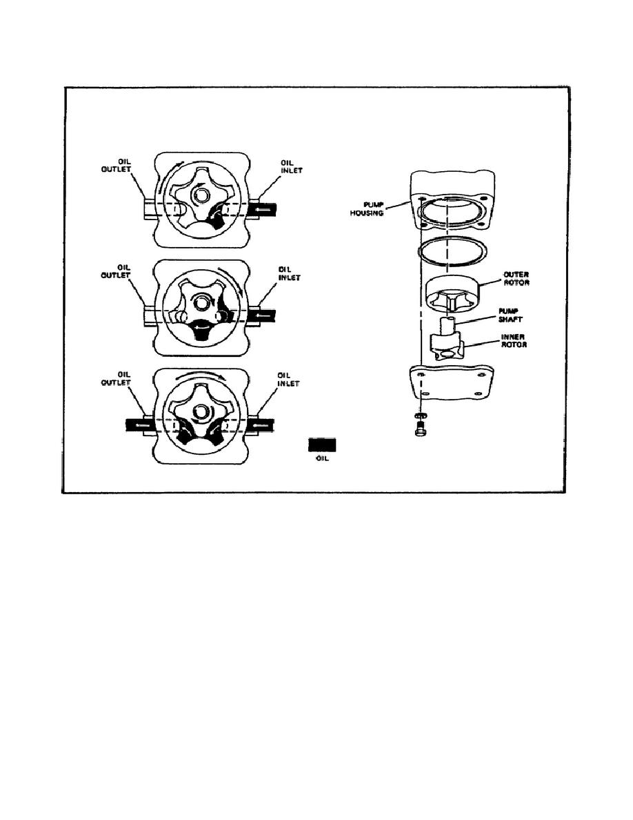 Gear-Type Oil Pump