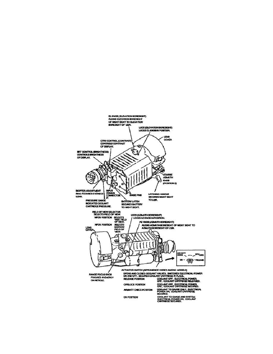 Figure 1-12 AN/TAS-4 Controls
