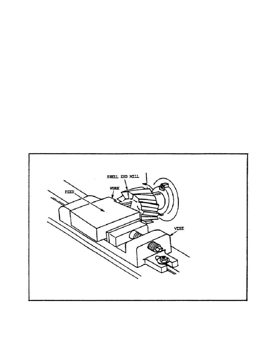 Figure 16. Face Milling