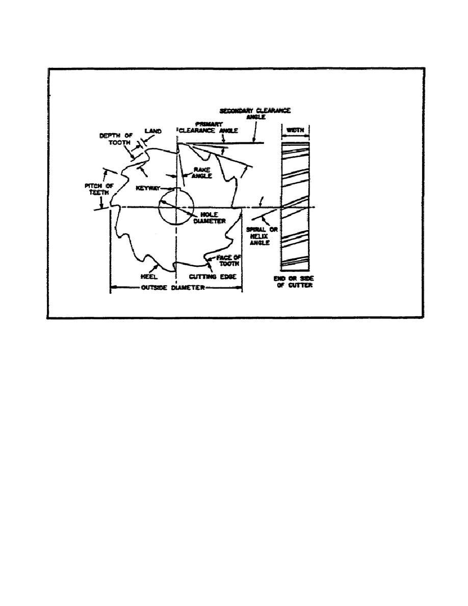 Figure 23. Milling Cutter Nomenclature.