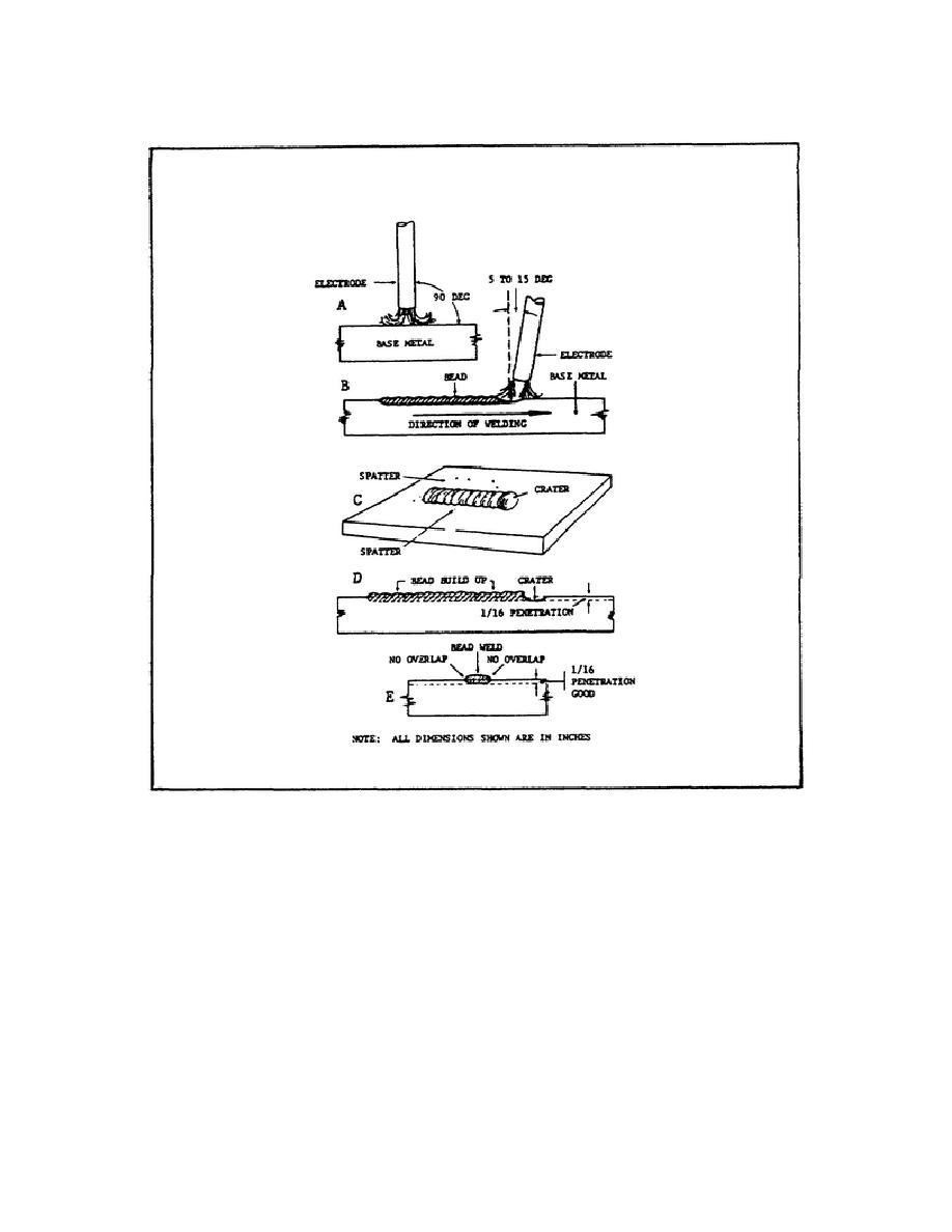 Figure 14. orrect EletrorodePositiopn for Welds and Proper