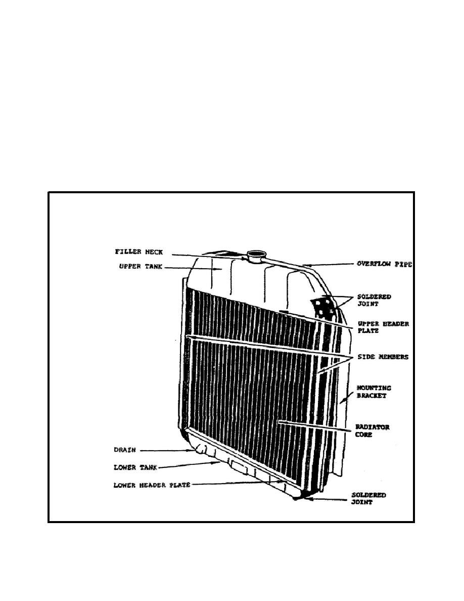 Figure 34. Stamped Metal Radiator.