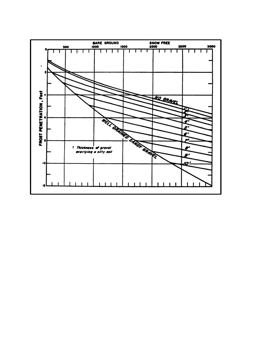 Figure 6-16. Air Freezing index/Surface Cover/Frost