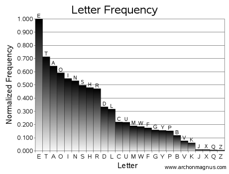 frequencyAnalysis