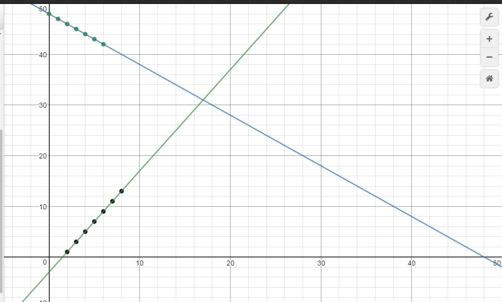 Systems by Graphing, Pythagoras is Wrong, and Special