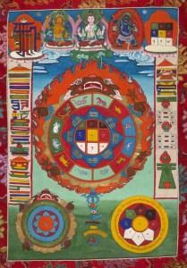 horóscopo tibetano