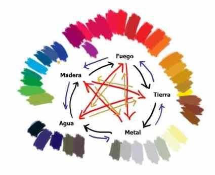 Colores cinco elementos