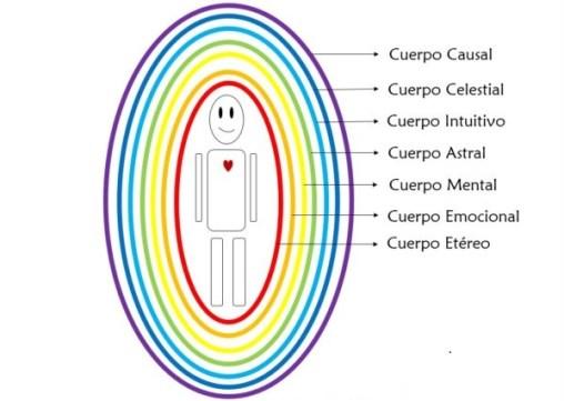 capas-aura