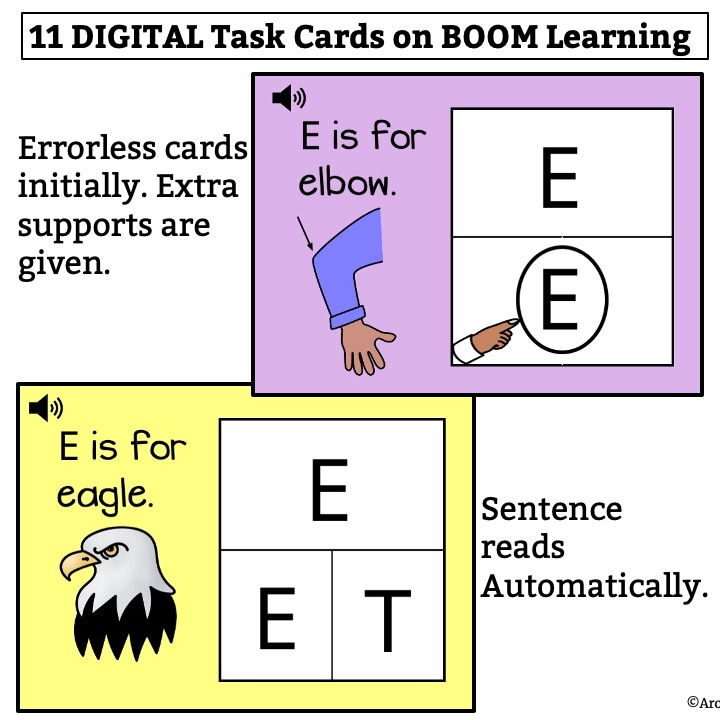 Two cards demonstrating a range of Boom Cards found in the Deck Alphabet Match It Letter Ee. One features a picture of an elbow and an errorless option of Uppercase E. The second is a picture of an eagle with the Upper Case letters E and T.