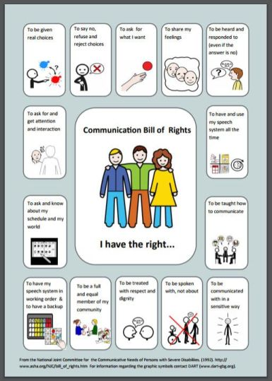An image of a poster depicting 3 people with arms around each other Title is Communication Bill of Rights. Around the outside is symbols and information about the rights. More info can be accessed to the article from which this is linked at www.practicalaac.org