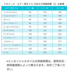 アロミックエアーオイル別の香り持続表