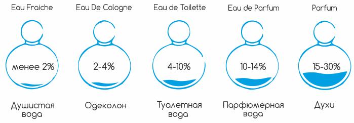 Ноты ароматов - типы ароматов по концентрации