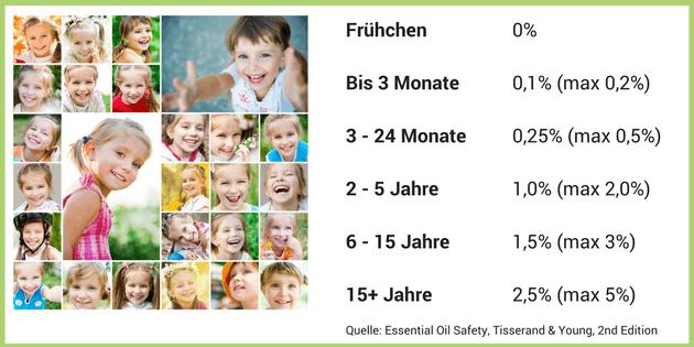 ätherische Öle Nebenwirkungen