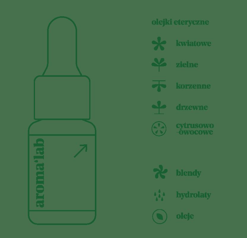 AromaLab — Przewodnik po etykiecie