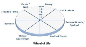 wheel of life coaching balance