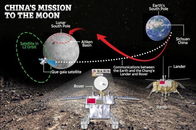 Chang'e-4 se prépare à atterrir dans le bassin d'Aitken au pôle sud lunaire. Il se compose d'un atterrisseur immobile à quatre pattes et d'un mobile à six roues qui communiquera avec la Terre via un satellite en orbite autour de la lune.