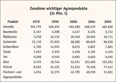 Zunahme wichtiger Agrarprodukte