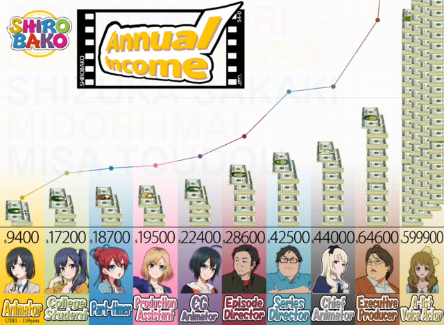 shirobako salaries
