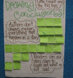 drawing conclusions anchor chart 3rd grade - Zerse [ 1600 x 1200 Pixel ]