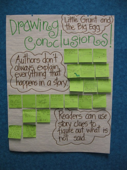 small resolution of drawing conclusions anchor chart 3rd grade - Zerse