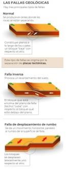 las-fallas-geologicas