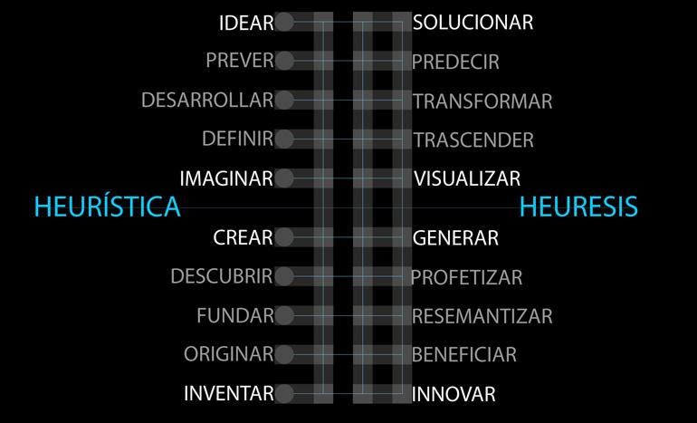heuristica