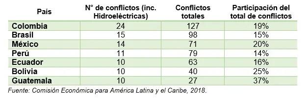 7 países en conflictos por infraestructura en América Latina