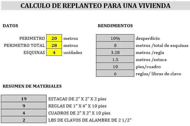 Ejemplo para cálculo de replanteo de vivienda.