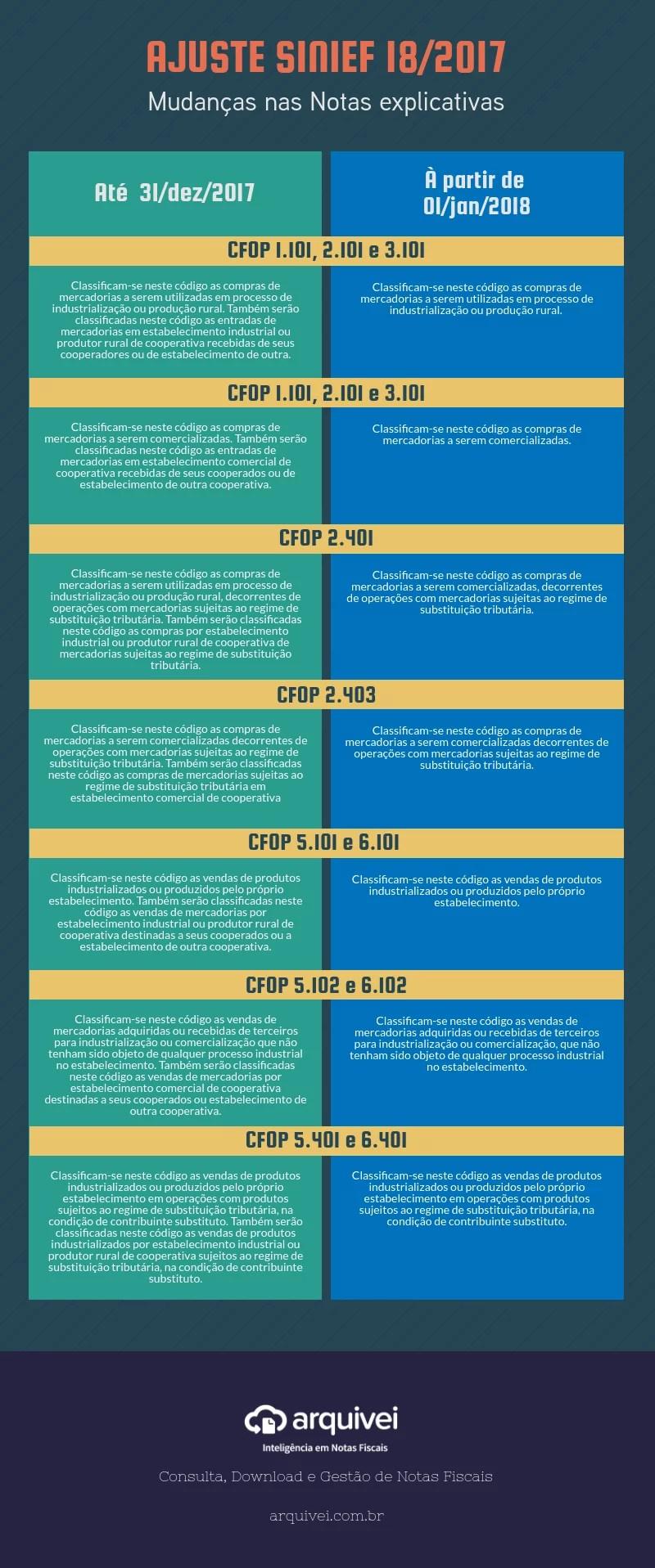 notas explicativas CFOP NFe Arquivei