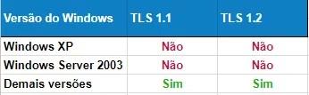 Versões Windows TLS