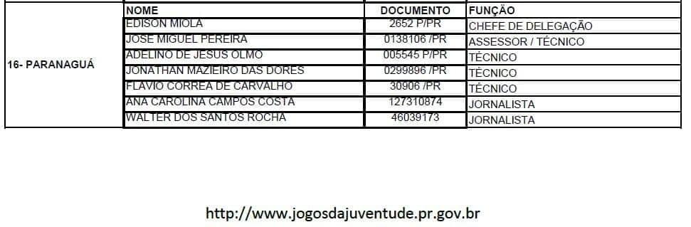 Prefeitura envia estagiária e agente operacional como jornalistas aos JOJUPs 3