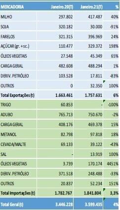 Portos de Paranaguá e Antonina fecham janeiro com alta na movimentação 2
