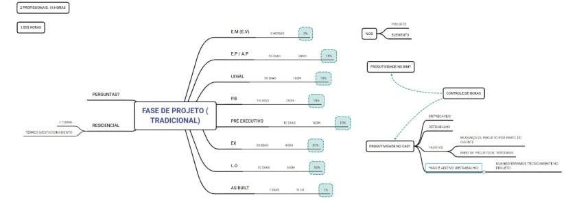 Fase de Projeto Tradicional (CAD)