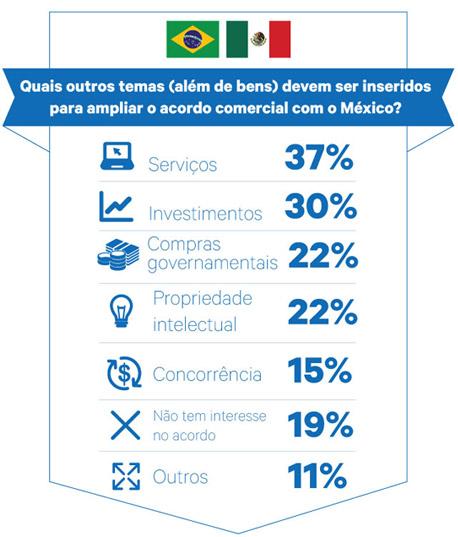 Infográfico Brasil-México