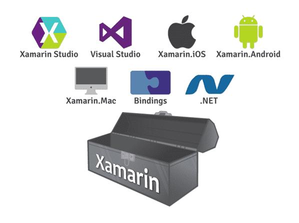 Desenvolver para Android, iOS e Win Phone com Xamarim 6